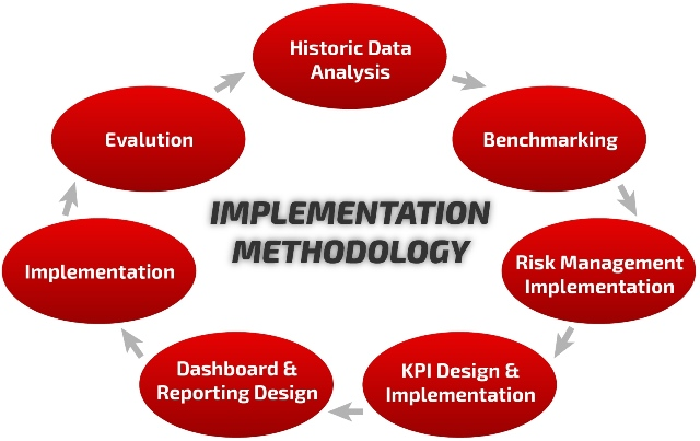 Implementation Methodology Diagram