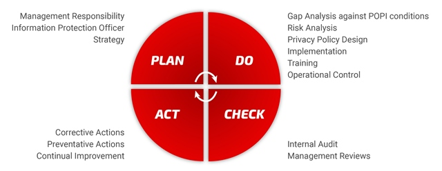 POPI Act implementation methodology